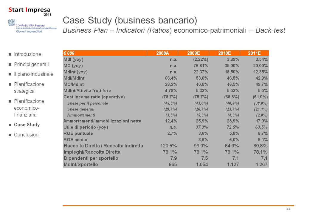Case Study (business bancario) Business Plan – Indicatori (Ratios) economico-patrimoniali – Back-test