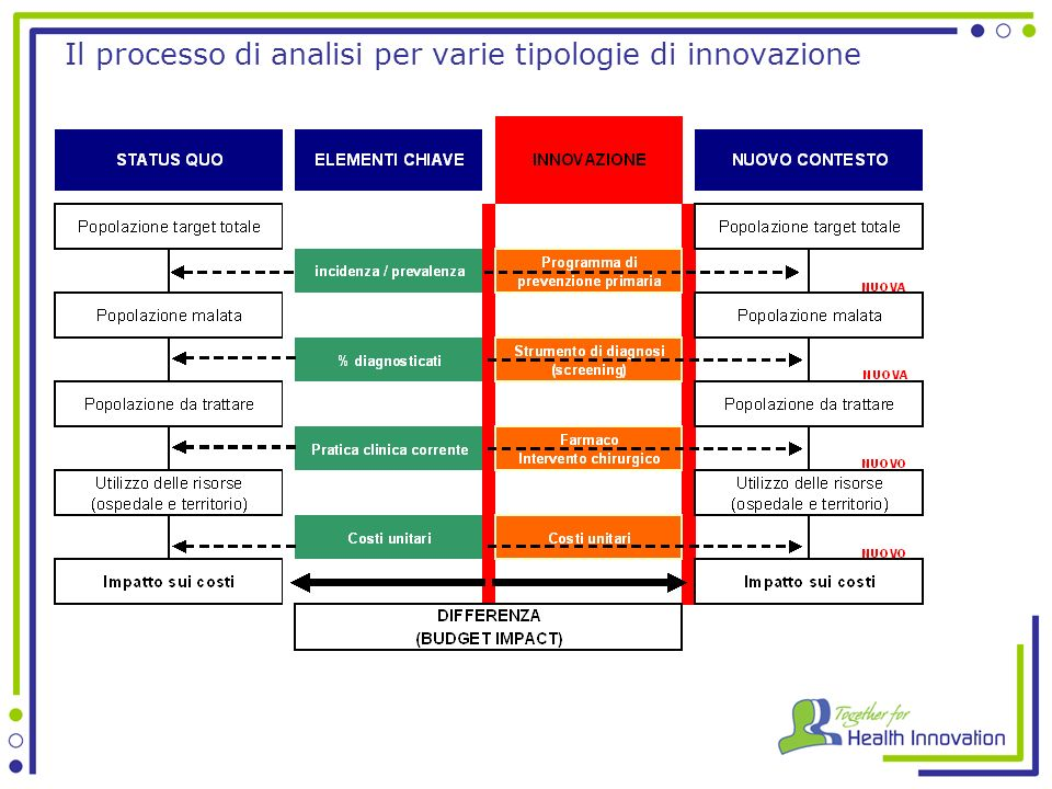 Il processo di analisi per varie tipologie di innovazione