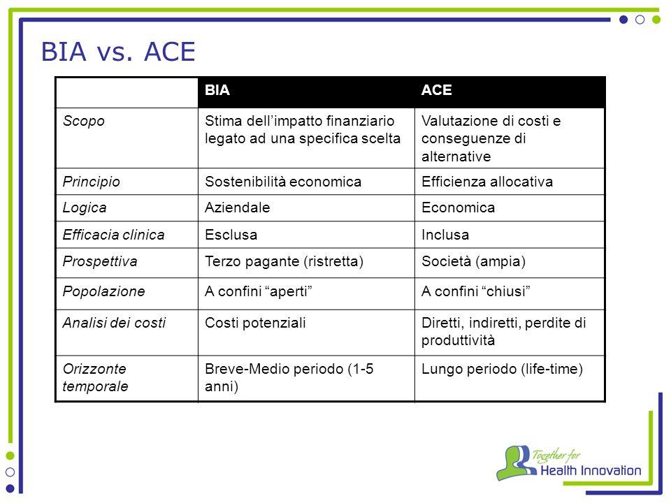 BIA vs. ACE BIA. ACE. Scopo. Stima dell'impatto finanziario legato ad una specifica scelta. Valutazione di costi e conseguenze di alternative.