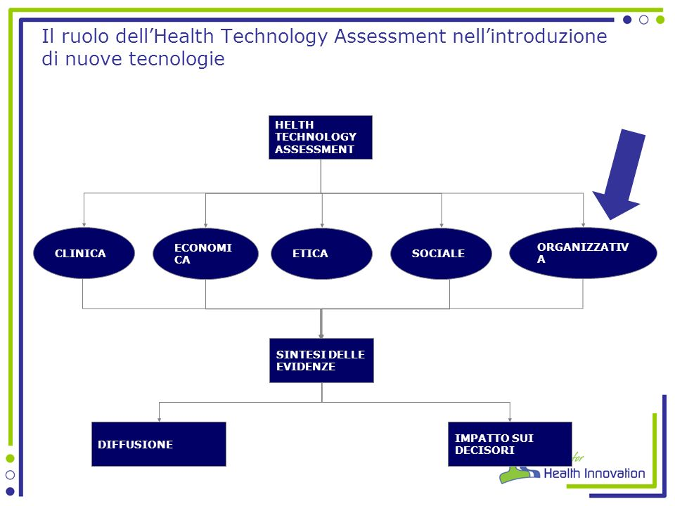 Il ruolo dell'Health Technology Assessment nell'introduzione di nuove tecnologie