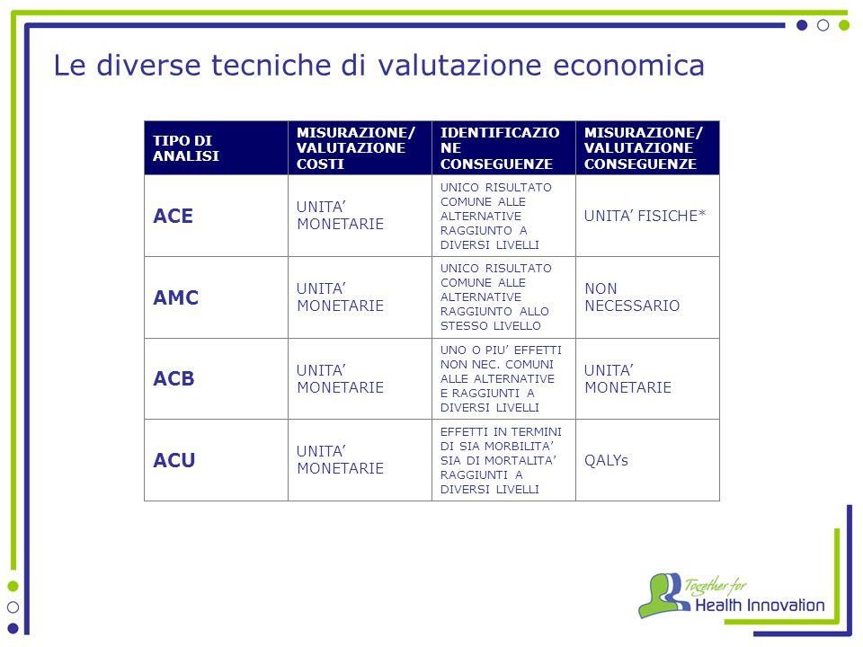 Le diverse tecniche di valutazione economica