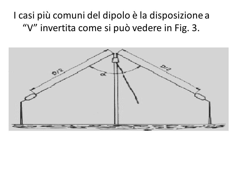 I casi più comuni del dipolo è la disposizione a V invertita come si può vedere in Fig. 3.