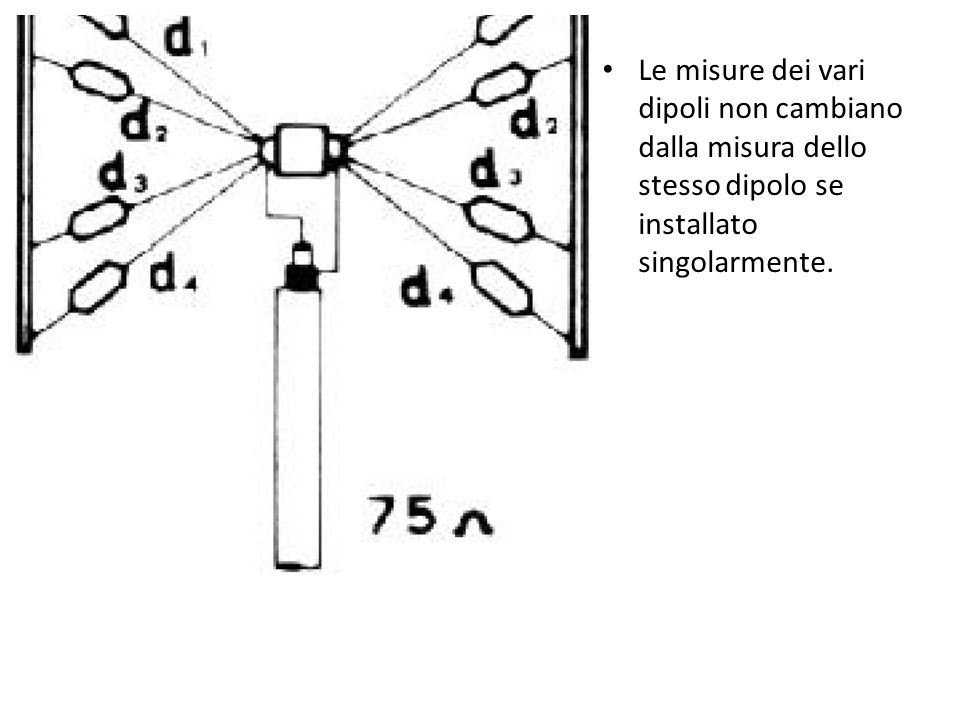 Le misure dei vari dipoli non cambiano dalla misura dello stesso dipolo se installato singolarmente.