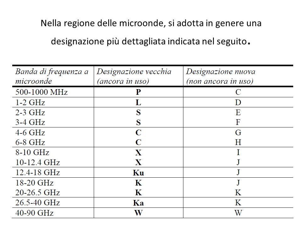 Nella regione delle microonde, si adotta in genere una designazione più dettagliata indicata nel seguito.