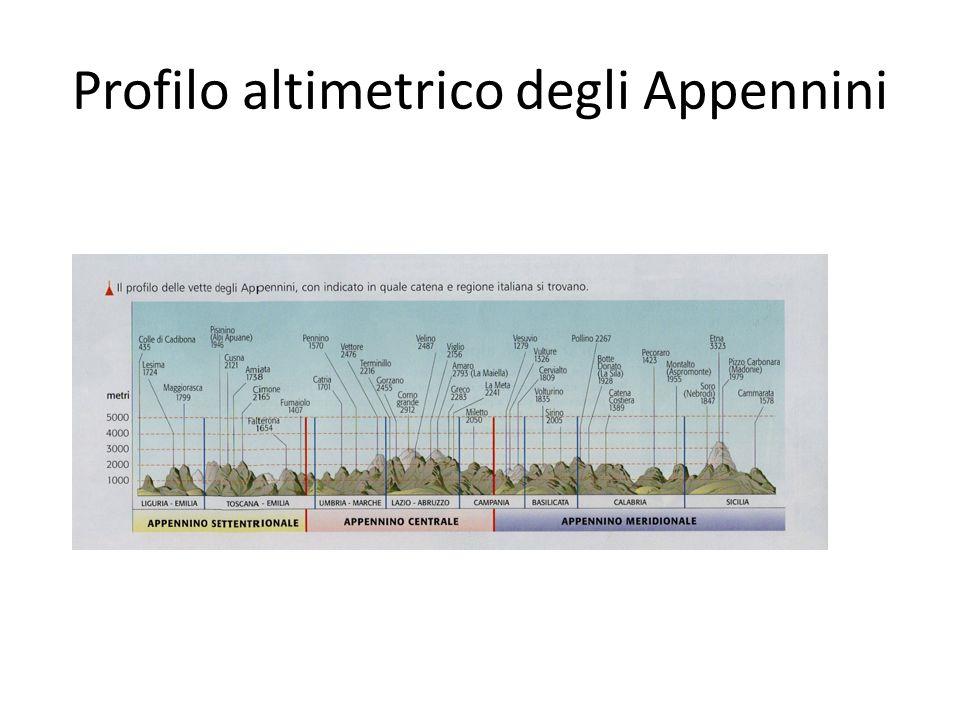 Profilo altimetrico degli Appennini
