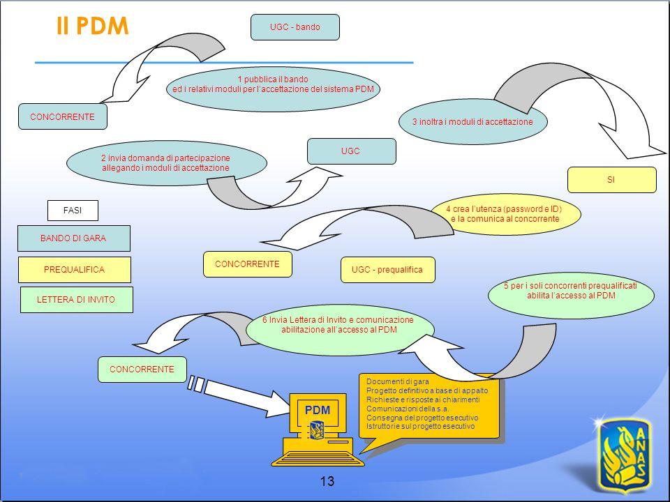 Il PDM 13 PDM UGC - bando 1 pubblica il bando