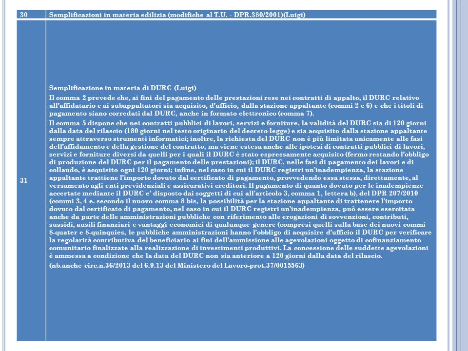 30 Semplificazioni in materia edilizia (modifiche al T.U. - DPR.380/2001)(Luigi) 31. Semplificazione in materia di DURC (Luigi)