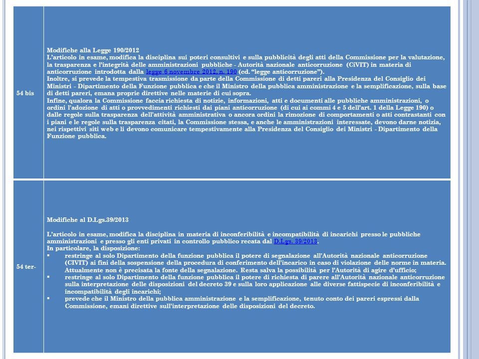 54 bis Modifiche alla Legge 190/2012.
