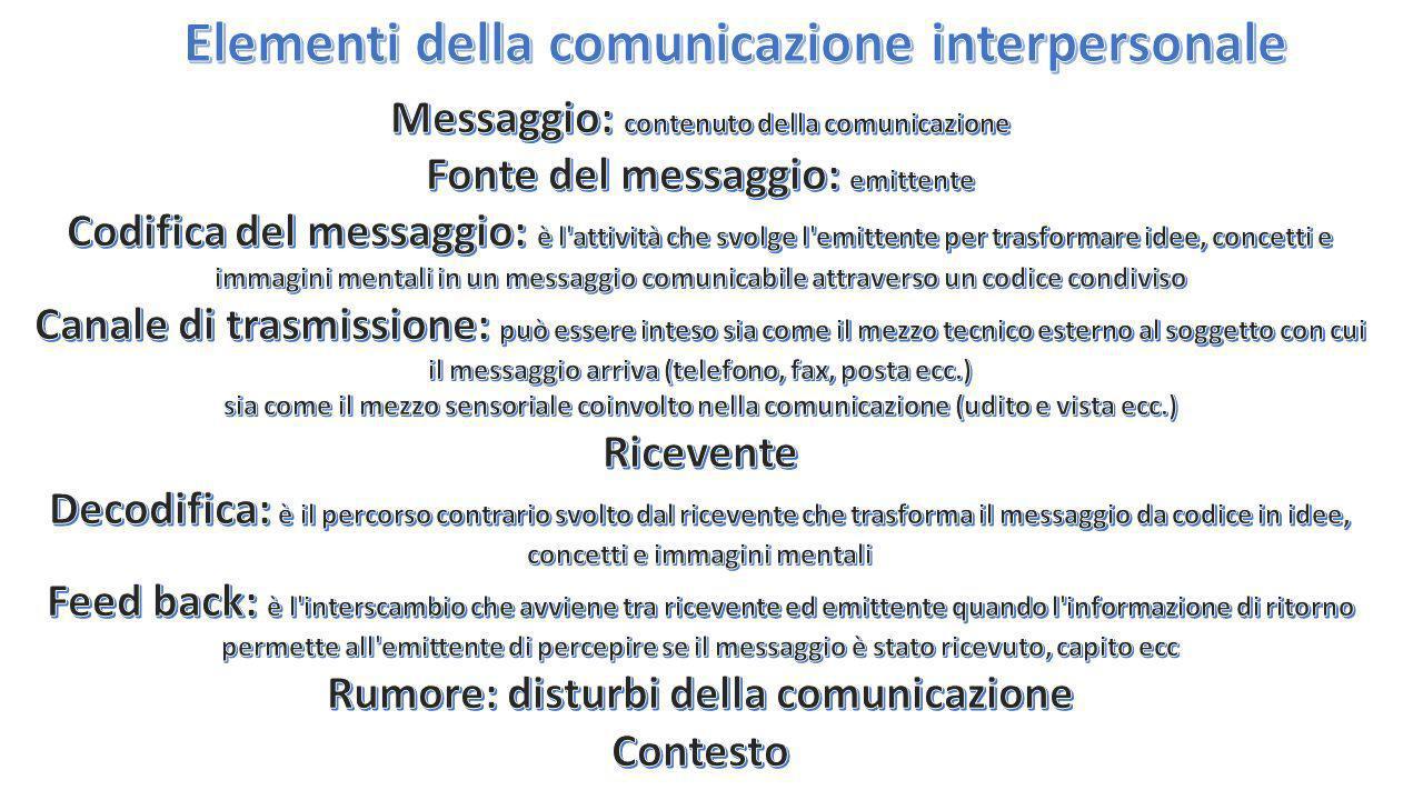 Elementi della comunicazione interpersonale