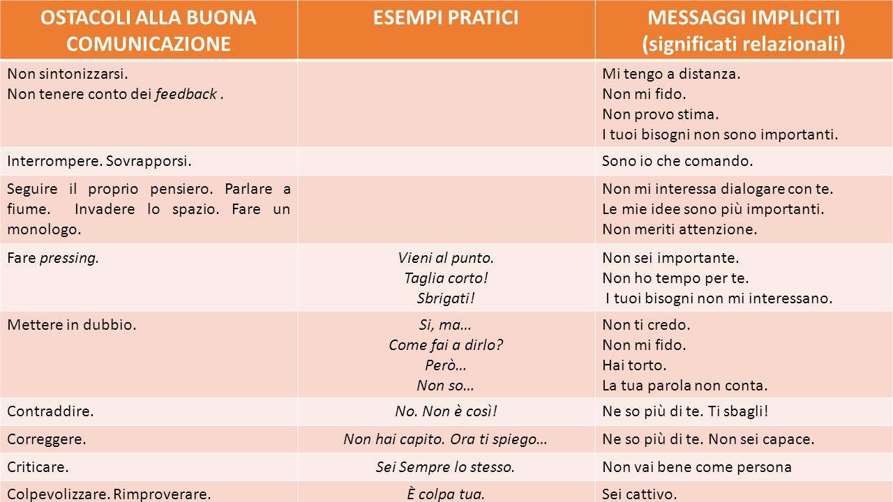 OSTACOLI ALLA BUONA COMUNICAZIONE (significati relazionali)