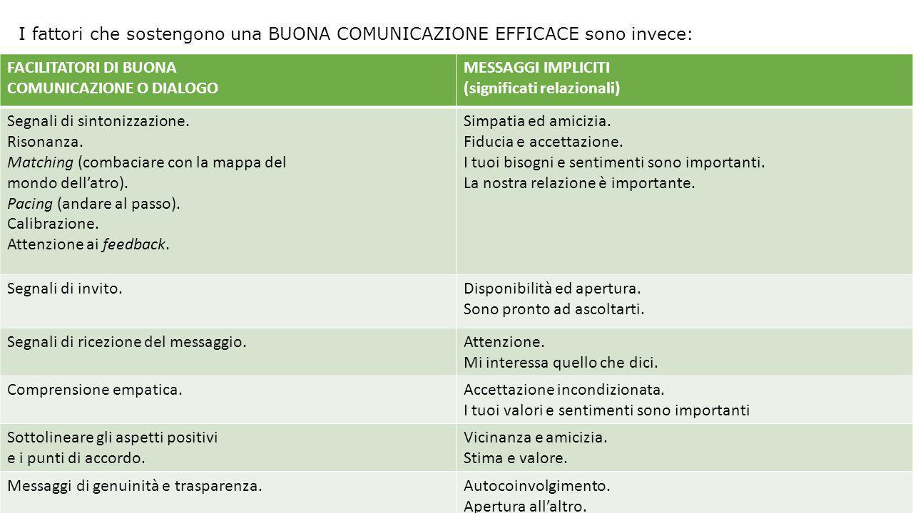 I fattori che sostengono una BUONA COMUNICAZIONE EFFICACE sono invece: