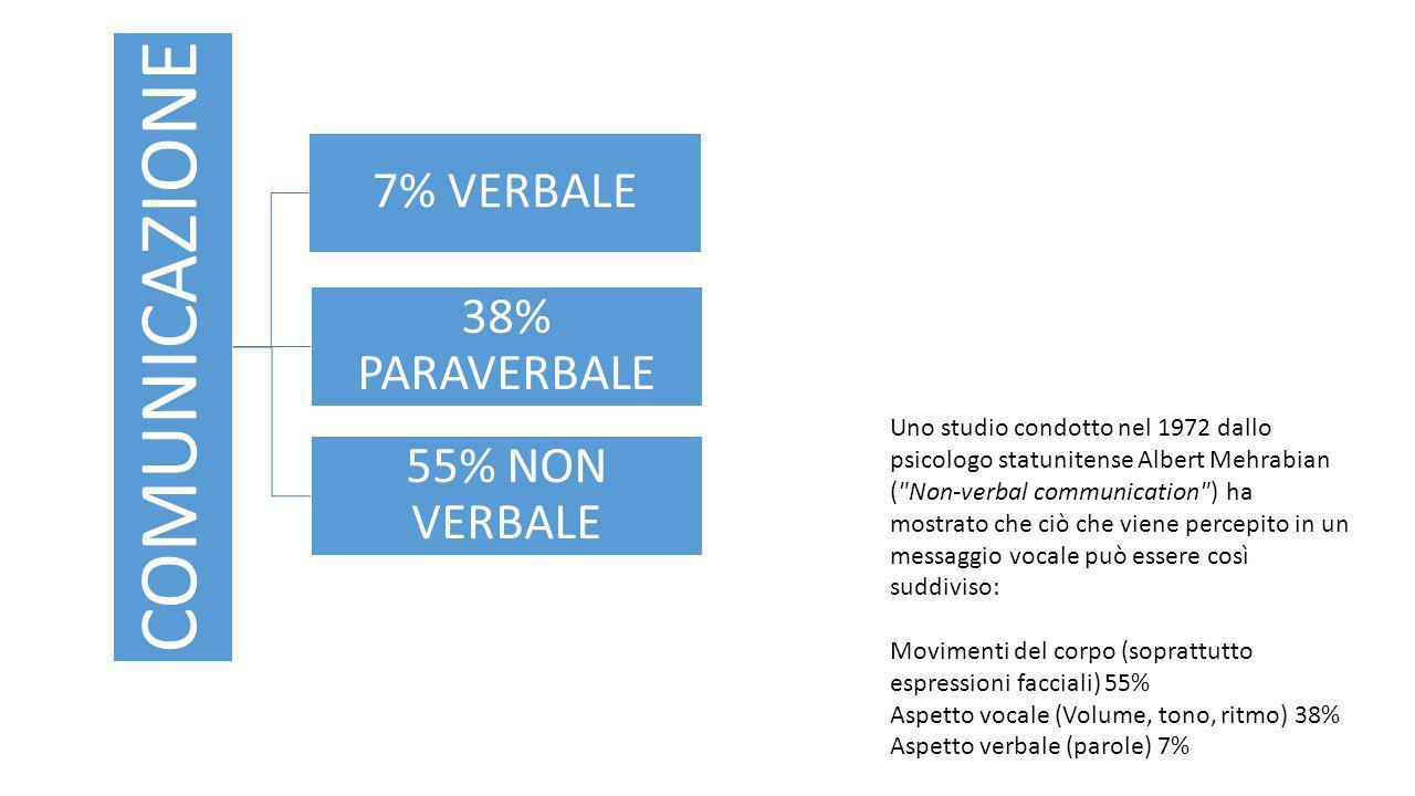 Movimenti del corpo (soprattutto espressioni facciali) 55%