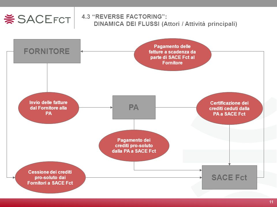 FORNITORE PA SACE Fct 4.3 REVERSE FACTORING :
