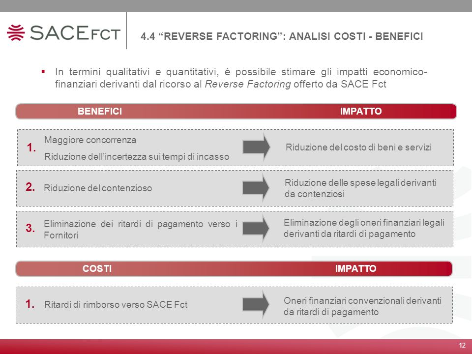 1. 2. 3. 1. 4.4 REVERSE FACTORING : ANALISI COSTI - BENEFICI