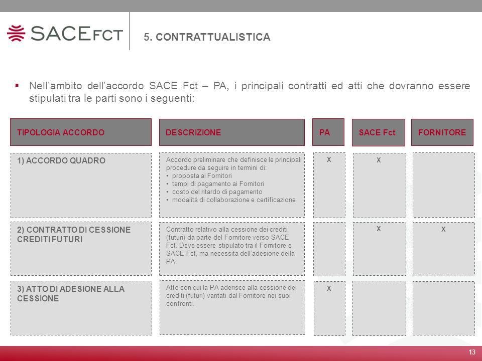 5. CONTRATTUALISTICA