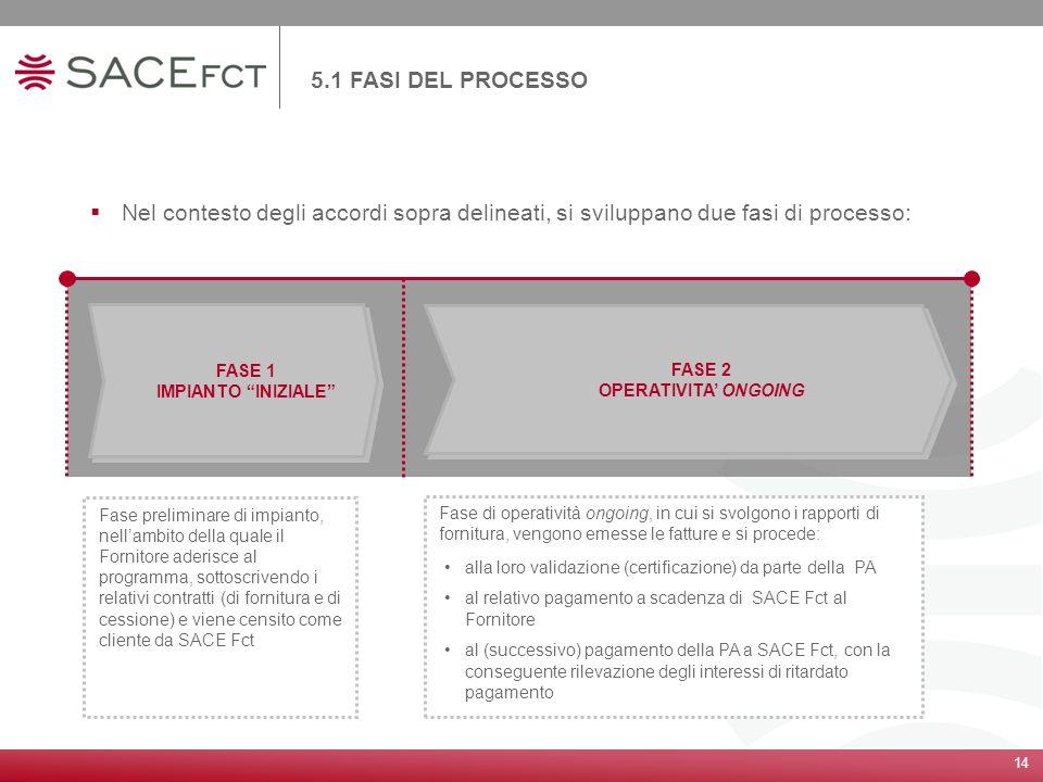 5.1 FASI DEL PROCESSO Nel contesto degli accordi sopra delineati, si sviluppano due fasi di processo: