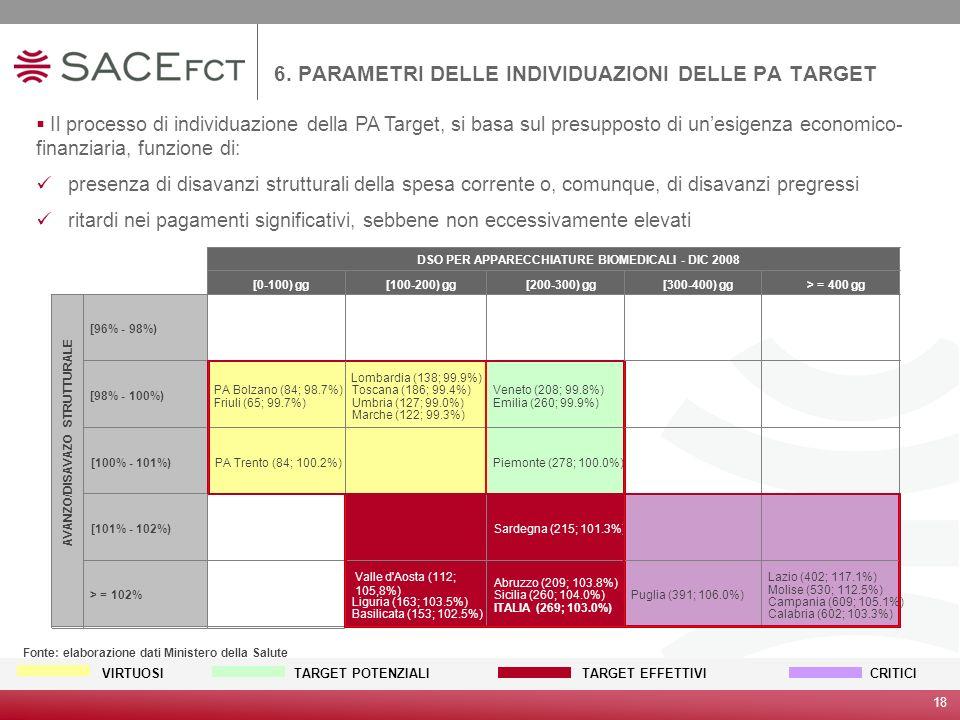 6. PARAMETRI DELLE INDIVIDUAZIONI DELLE PA TARGET