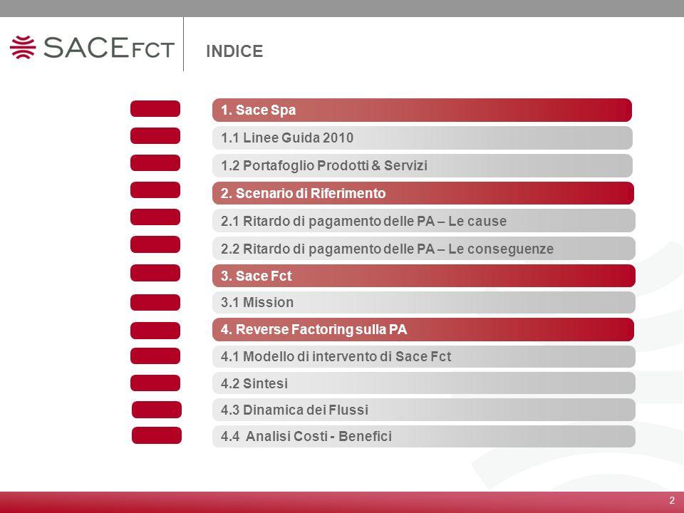 INDICE 1. Sace Spa 1.1 Linee Guida 2010