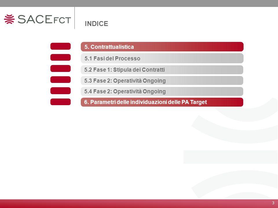 INDICE 5. Contrattualistica 5.1 Fasi del Processo