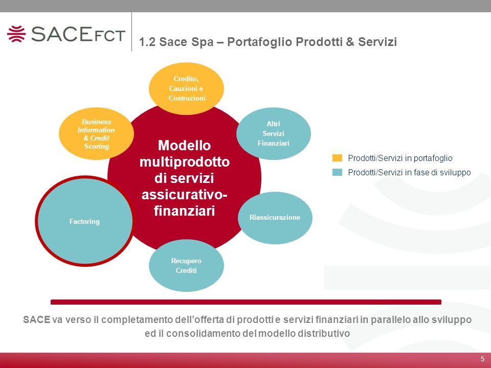 1.2 Sace Spa – Portafoglio Prodotti & Servizi