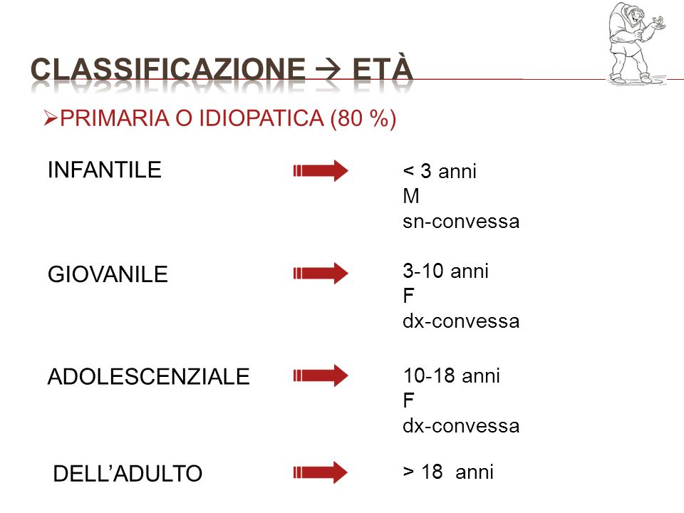 Classificazione  età PRIMARIA O IDIOPATICA (80 %) INFANTILE GIOVANILE
