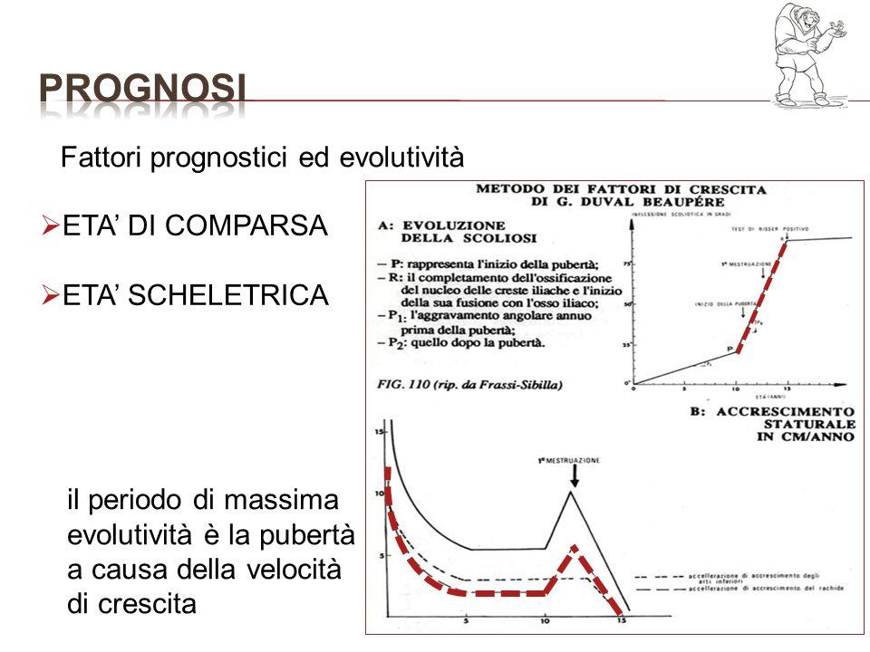 prognosi Fattori prognostici ed evolutività ETA' DI COMPARSA