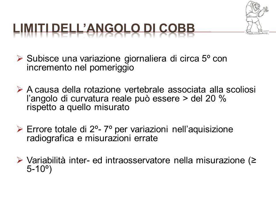 LIMITI DELL'ANGOLO DI COBB
