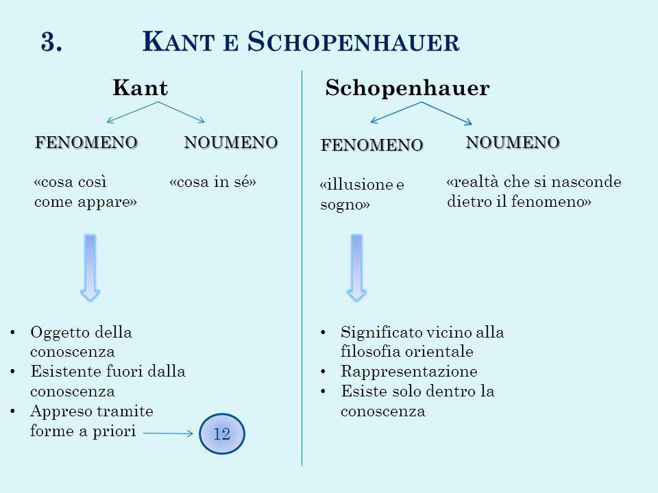3. Kant e Schopenhauer Kant Schopenhauer FENOMENO