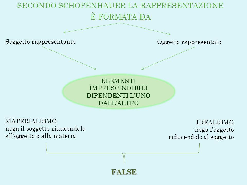 secondo schopenhauer la rappresentazione è formata da
