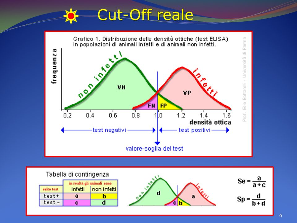 Cut-Off reale