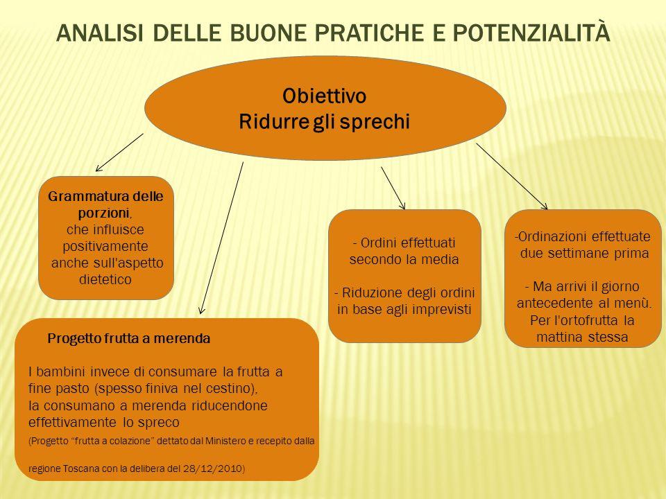 Analisi delle buone pratiche e potenzialità