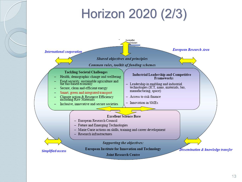 Horizon 2020 (2/3) 13