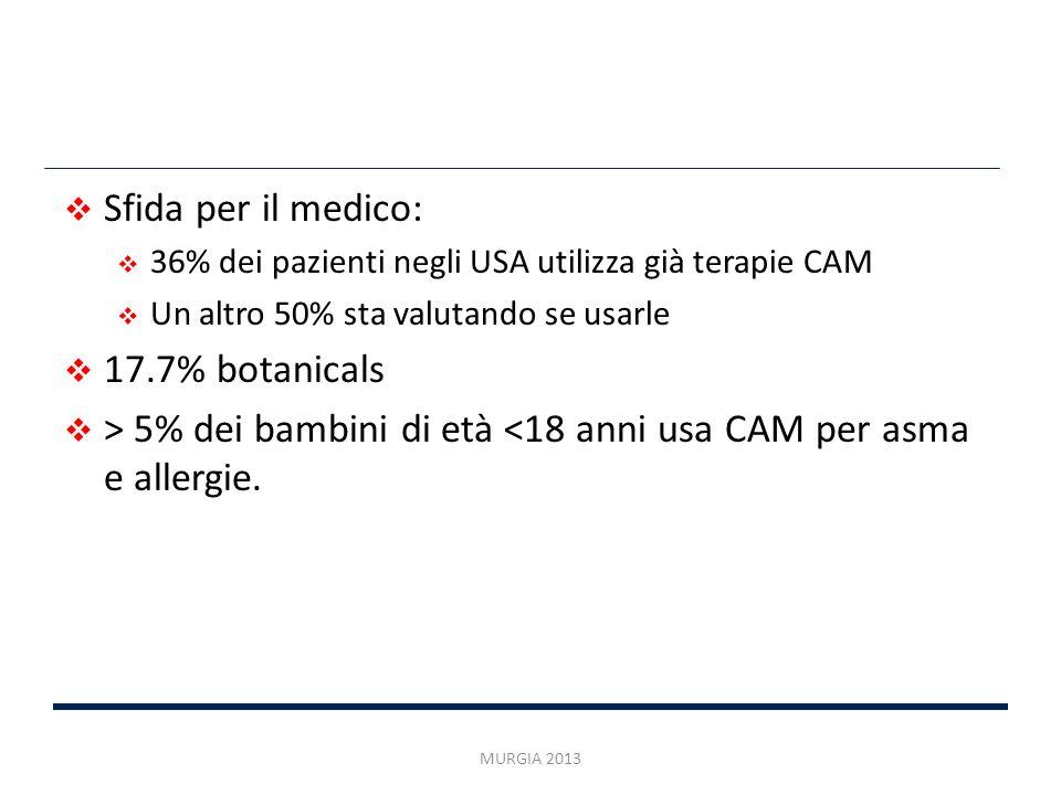 > 5% dei bambini di età <18 anni usa CAM per asma e allergie.