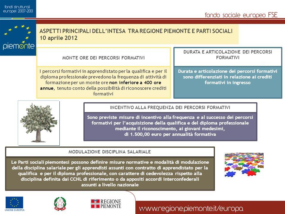 ASPETTI PRINCIPALI DELL'INTESA TRA REGIONE PIEMONTE E PARTI SOCIALI