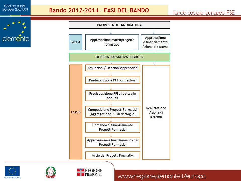 Bando 2012-2014 – FASI DEL BANDO