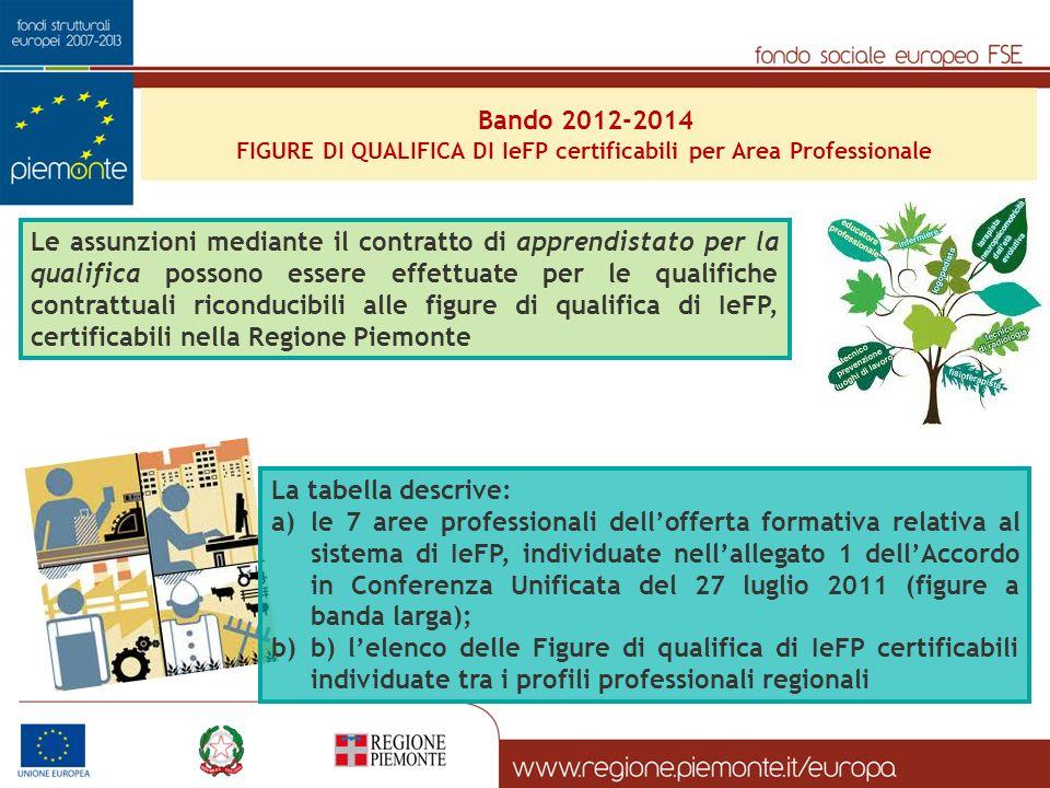 FIGURE DI QUALIFICA DI IeFP certificabili per Area Professionale