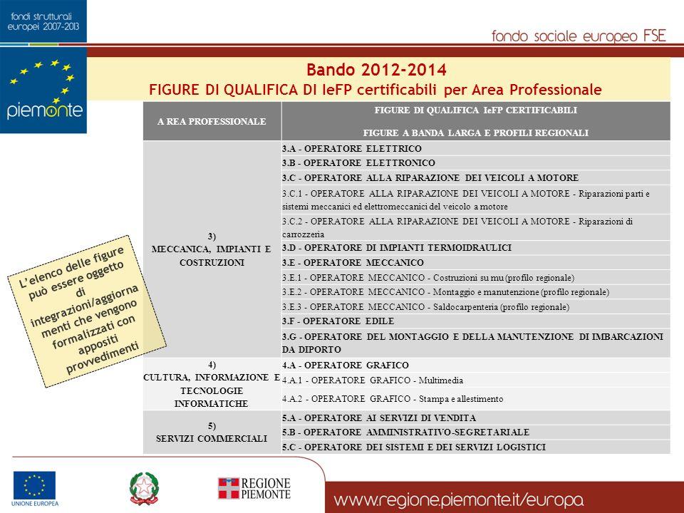 Bando 2012-2014 FIGURE DI QUALIFICA DI IeFP certificabili per Area Professionale. A REA PROFESSIONALE.