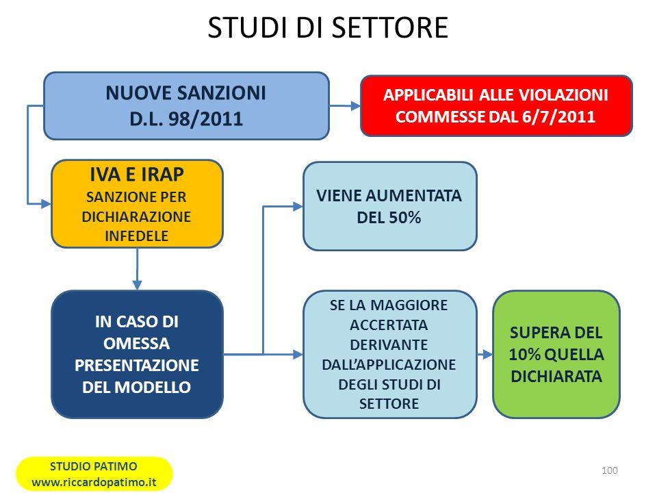 STUDI DI SETTORE NUOVE SANZIONI D.L. 98/2011 IVA E IRAP
