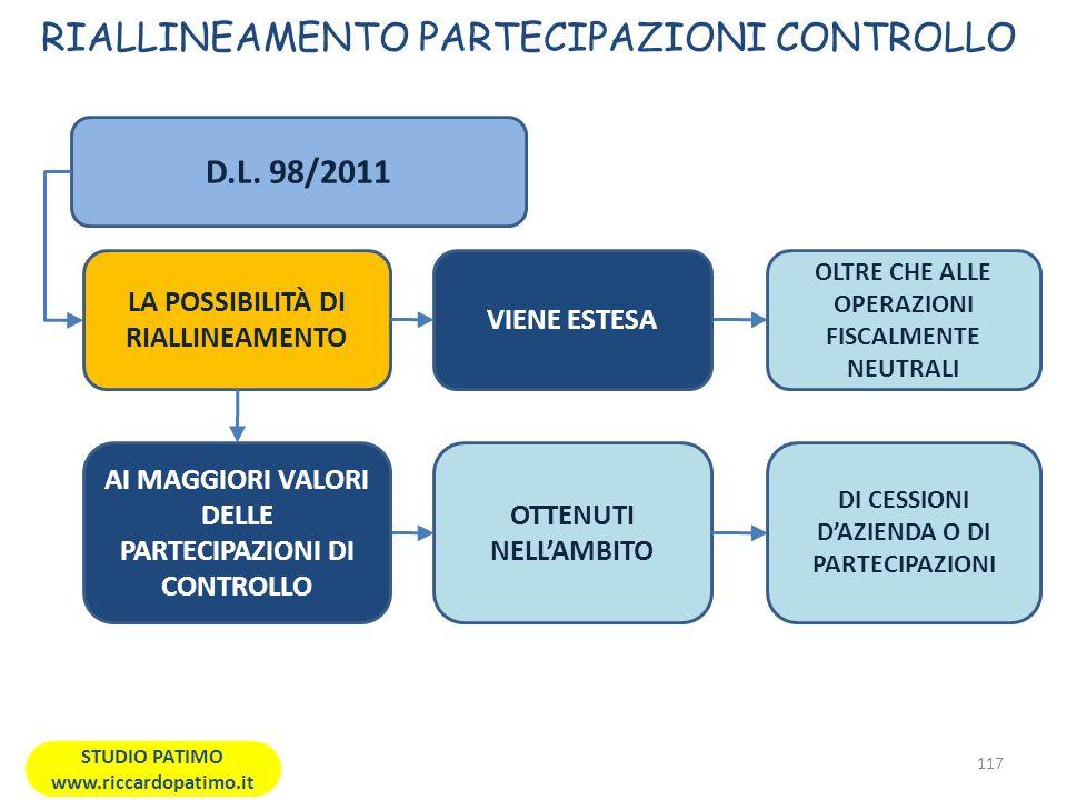 RIALLINEAMENTO PARTECIPAZIONI CONTROLLO