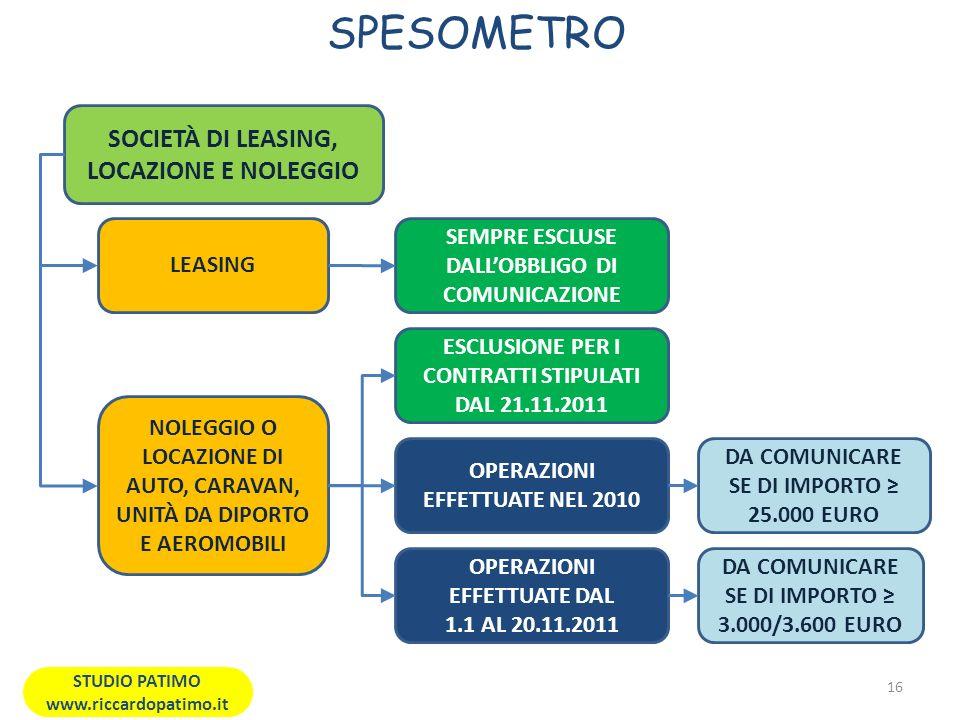 SPESOMETRO SOCIETÀ DI LEASING, LOCAZIONE E NOLEGGIO LEASING