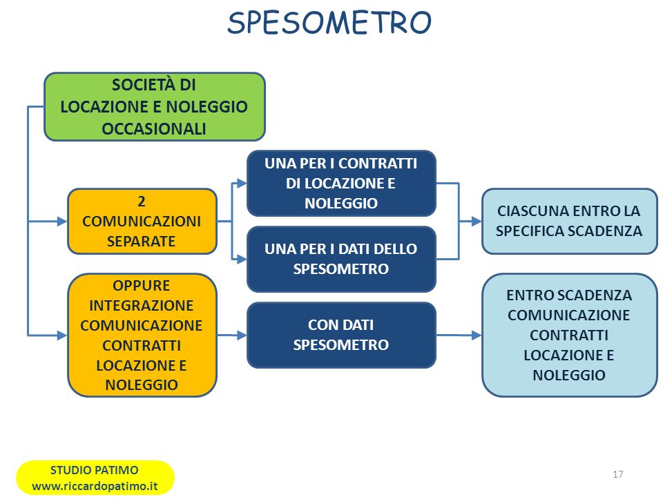 SPESOMETRO SOCIETÀ DI LOCAZIONE E NOLEGGIO OCCASIONALI