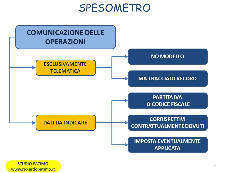 SPESOMETRO COMUNICAZIONE DELLE OPERAZIONI NO MODELLO