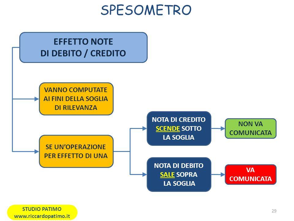SPESOMETRO EFFETTO NOTE DI DEBITO / CREDITO