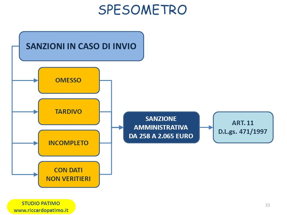 SPESOMETRO SANZIONI IN CASO DI INVIO OMESSO TARDIVO
