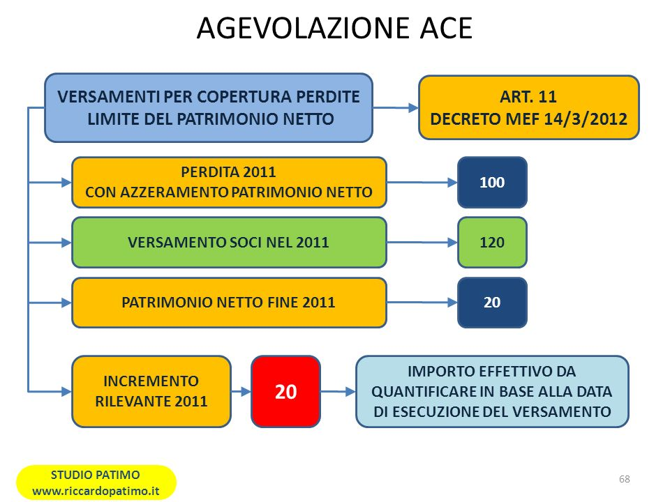 AGEVOLAZIONE ACE 20 VERSAMENTI PER COPERTURA PERDITE ART. 11