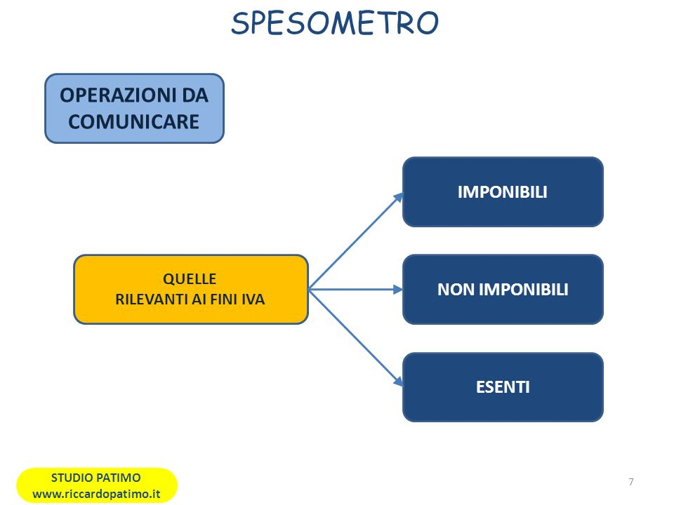 OPERAZIONI DA COMUNICARE STUDIO PATIMO www.riccardopatimo.it