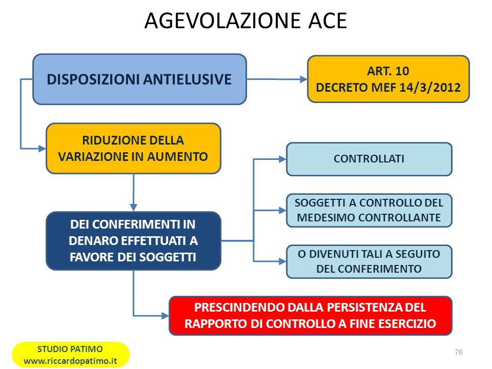 AGEVOLAZIONE ACE DISPOSIZIONI ANTIELUSIVE ART. 10