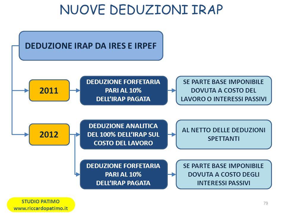 NUOVE DEDUZIONI IRAP DEDUZIONE IRAP DA IRES E IRPEF 2011 2012