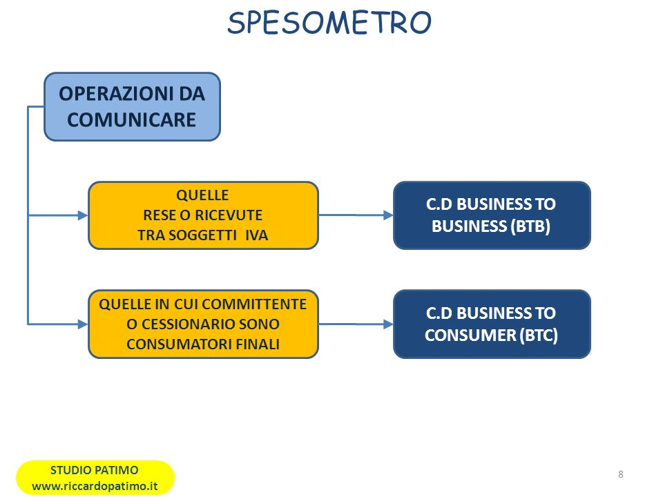 SPESOMETRO OPERAZIONI DA COMUNICARE C.D BUSINESS TO BUSINESS (BTB)
