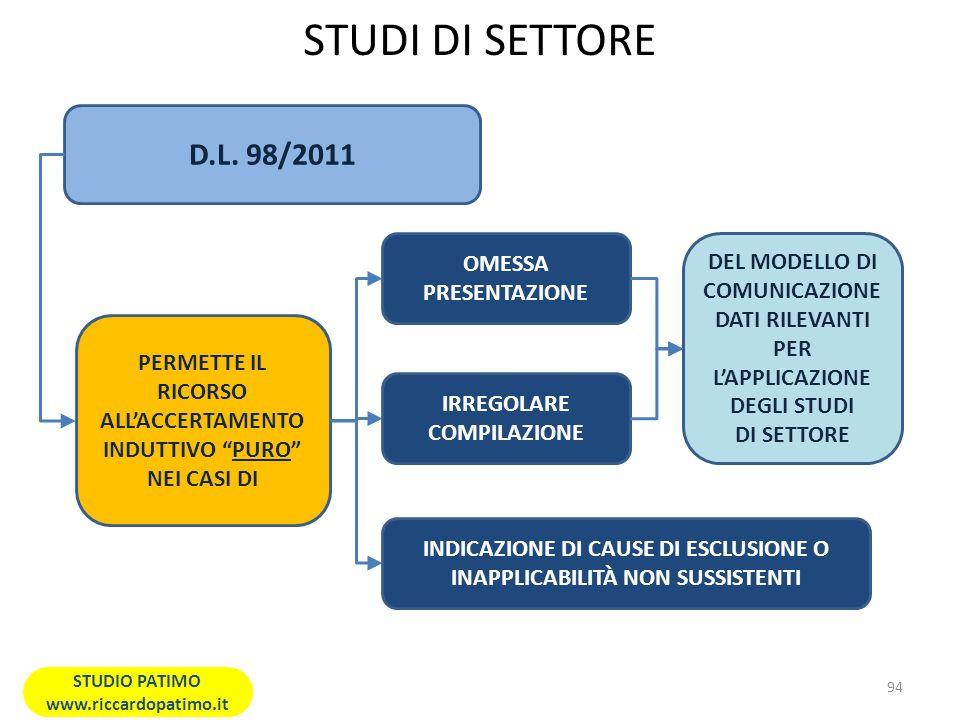 STUDI DI SETTORE D.L. 98/2011 OMESSA PRESENTAZIONE